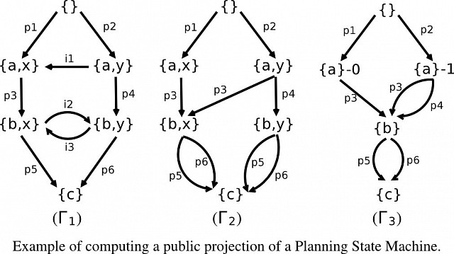 Deterministic Domain-independent Multi-agent Planning